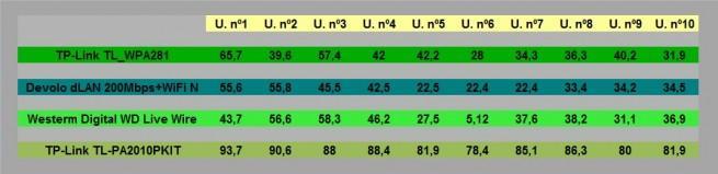 comparativa-plcs-velocidad-transmisión-200