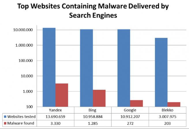 google-detecta-malware