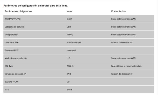 Pepephone ADSL: Configuración de routers