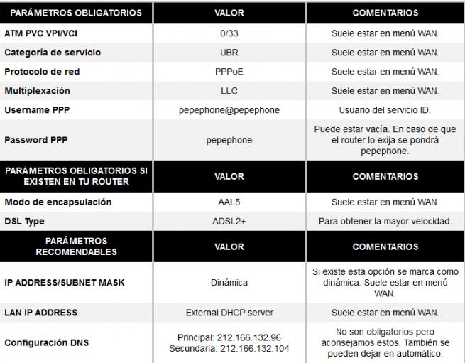 pepephone_configuracion