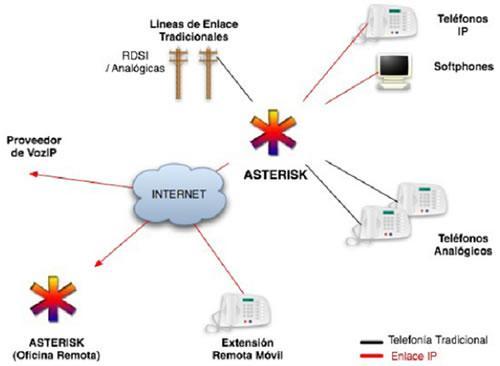 asterisk-integracion