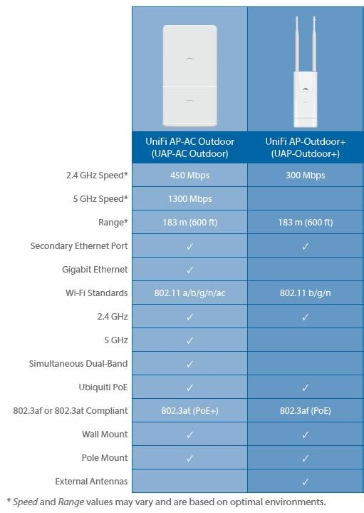 ubiquiti_outdoor_aps_spec