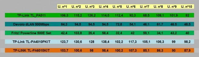 tp-link-tl-pa-6010-comparacion