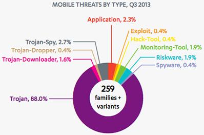 f-secure_android_malware_nobiembre_2013