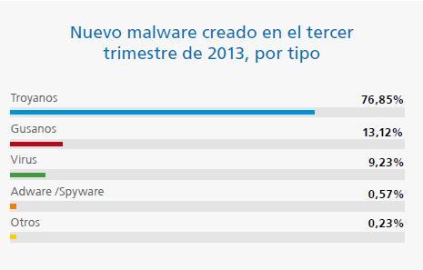 nuevo_malware_tercer_trimestre_2013