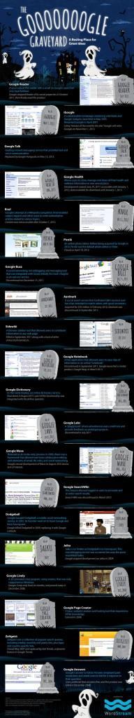 Infografia-servicios-Google