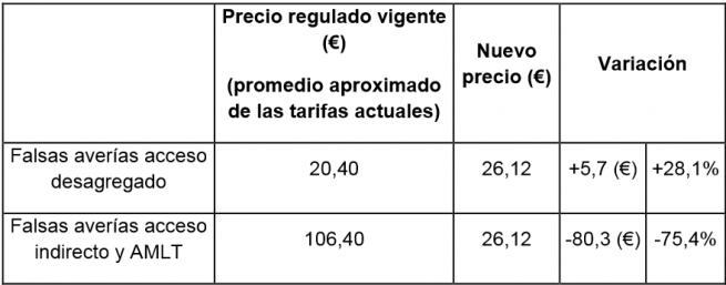 cnmc_precios_falsas_averias
