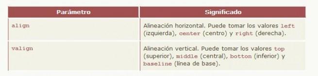 curso de HTML y CSS parametros texto tablas