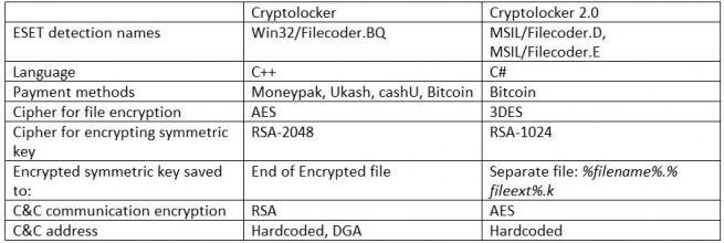 cyptolocker 2 tabla