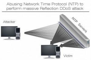 NTP_ataque_DDos_foto