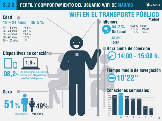 INFORME_WiFi_GOWEX_2013_madrid_transporte_publico