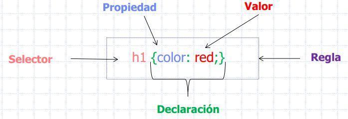 introducción hojas de estilo 1 curso de html y css
