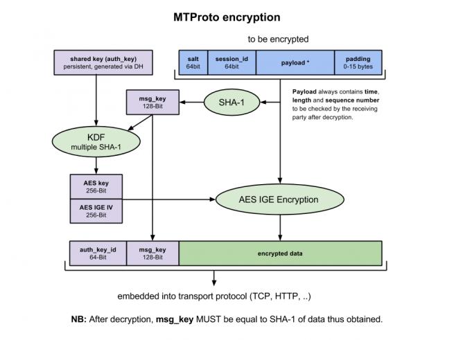 mtproto_encryption_telegram_foto