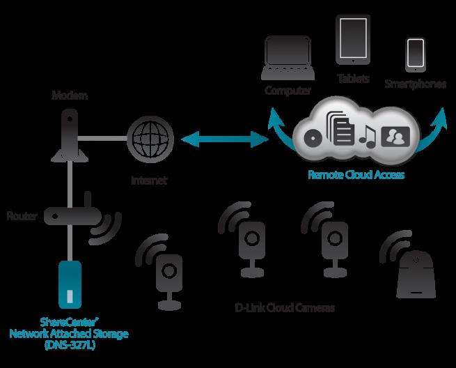 DNS327L_diagrama_redes