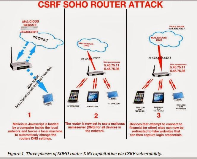 hackean más de 300.000 routers domésticos