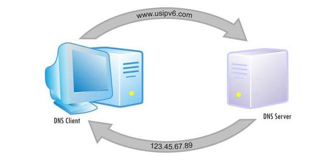 Funcionamiento de un DNS