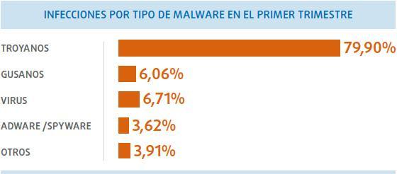 panda_malware_infecciones_T1_2014_foto_1