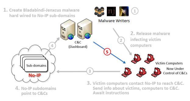 No-IP_Microsoft_fuera_de_servicio_malware_foto