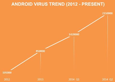 android-malware-grafica_2014_foto