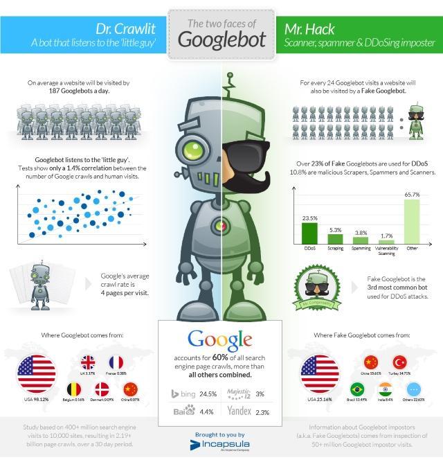 google_bots-falsos_piratas_informaticos_foto