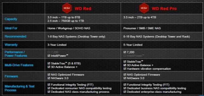 wd_redpro_chart