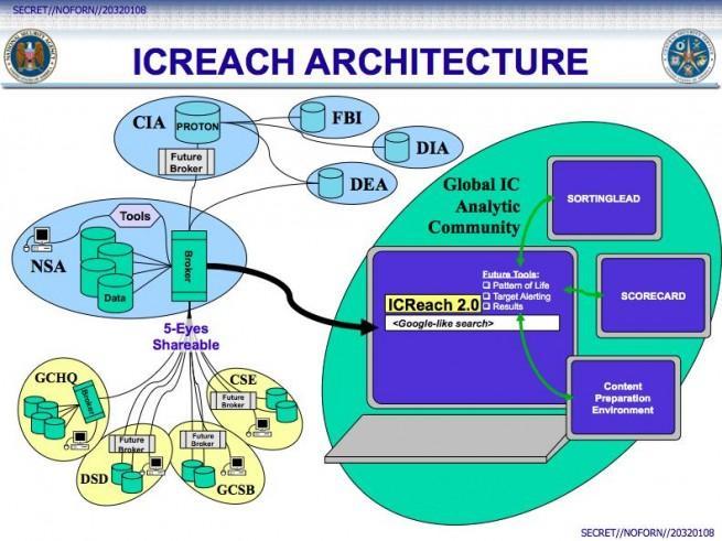 ICREACH NSA arquitectura diseño