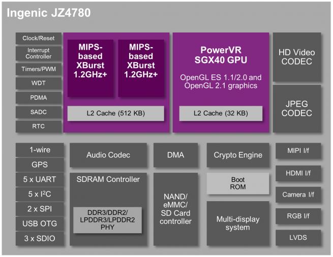MIPS-Creator-CI20-Ingenic-JZ4780-MIPS-PowerVR-SGX540_n