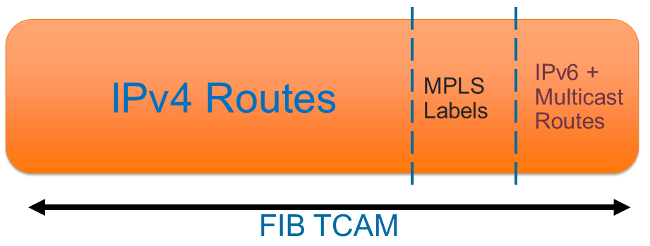 cisco_tcam_solution_2