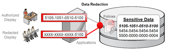 data redaction oracle foto