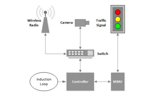 hackear semáforos de tráfico