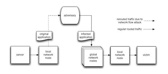 redirect_attack_malware_binder_foto