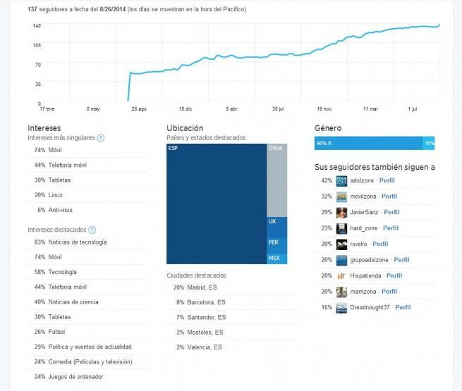 twitter abre herramienta analitica a todos los usuarios