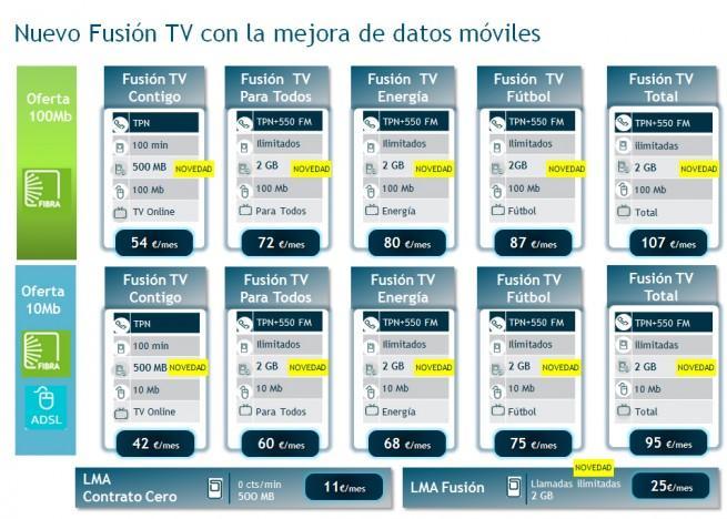 movistar aumento tarifas de datos 4G