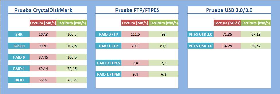 tabla resultados pruebas synology ds214 2
