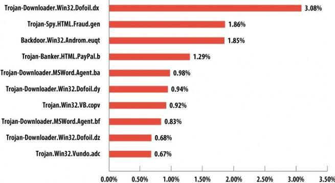 dofoil malware más utiliza en spam