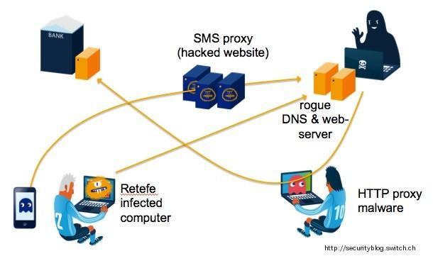 retefe malware cambia dns equipo infectado