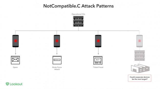 NotCompatible distribución e instalación
