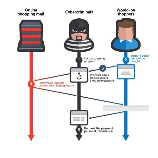ataques phishing utilización de servidores proxy