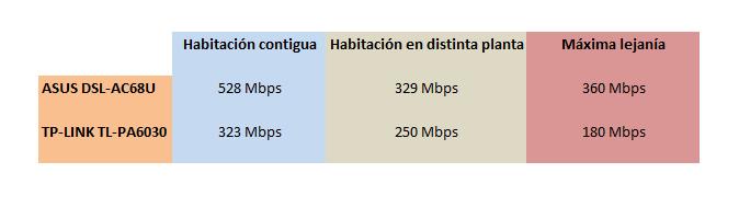 comparativa wi-fi ac plcs av2 1