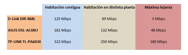 comparativa wi-fi ac plcs av2