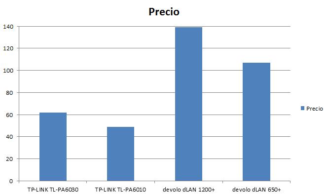tplink_vs_devolo_precio