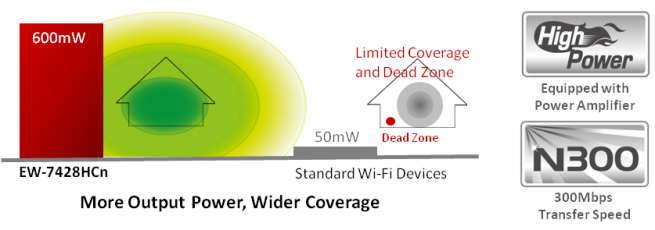 EW-7428HCn_highpower_300Mbps