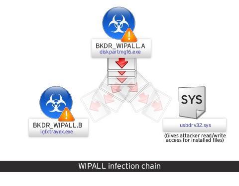 WIPALL cadena de archivos