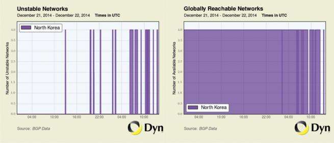 corea del norte sin internet