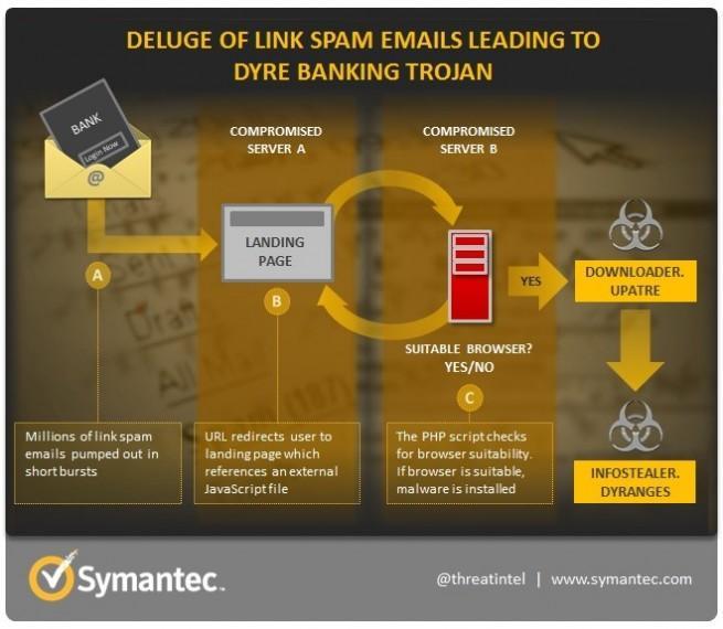 Dyre distribución usuario utilizando el correo electronico
