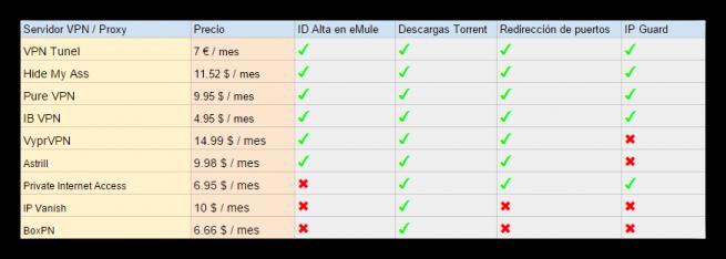 VPN Proxy Tabla foto