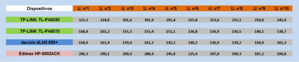 comparatica PLCs AV600
