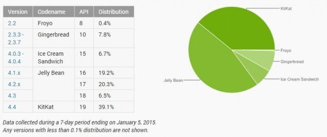 fragmentación del sistema operativo Android sigue siendo un problema