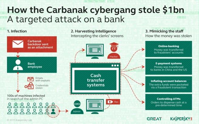 carbanak sistema de infeccion de equipos de entidades bancarias