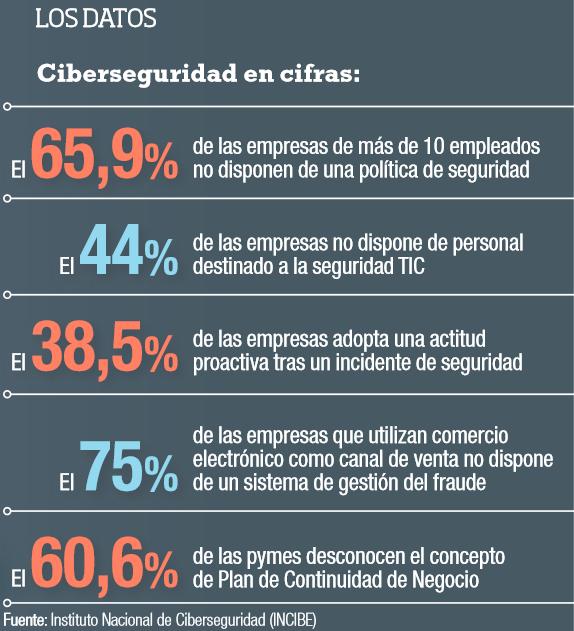 ciberseg_en_cifras